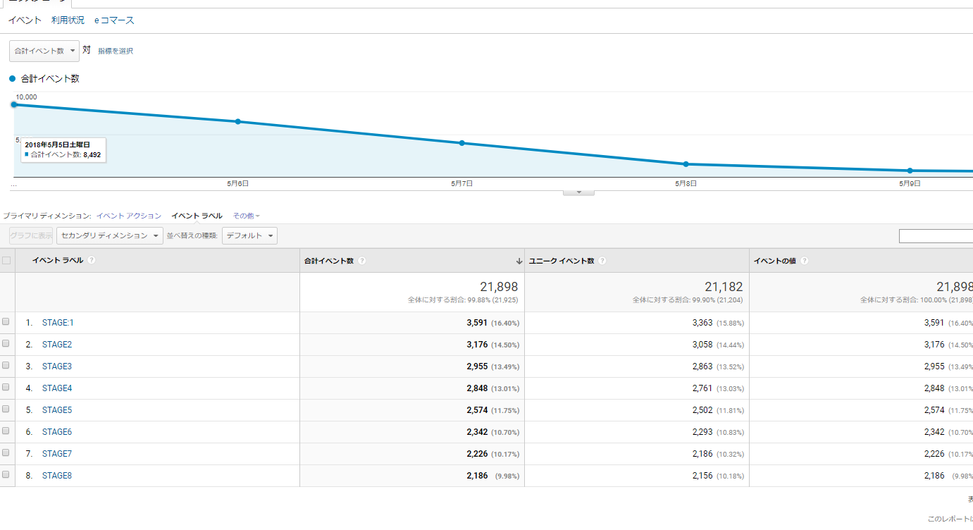 Google Analyticsでゲームのユーザー突破率を計測して難易度調整を行う