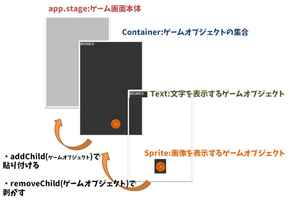 TypeScript+Pixi.jsで快適なゲーム制作ライフを送ろう!