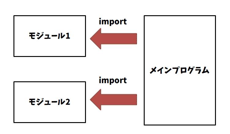 画像に alt 属性が指定されていません。ファイル名: module1-1.png